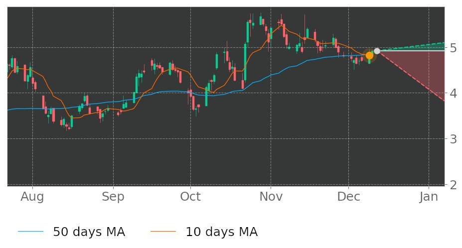 $TKs 10-day Moving Average moved below its 50-day Moving Average on December 9, 2019. View odds for this and other indicators:  https://tickeron.com/go/993027   #Teekay  #stockmarket  #stock  #technicalanalysis  #money  #trading  #investing  #daytrading  #news  #today