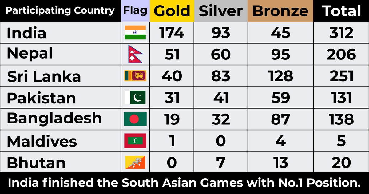 An #extraordinary season for #India, concluded at the top position with 312 #medals, including 174 #Golds at #SouthAsianGames in #Nepal.