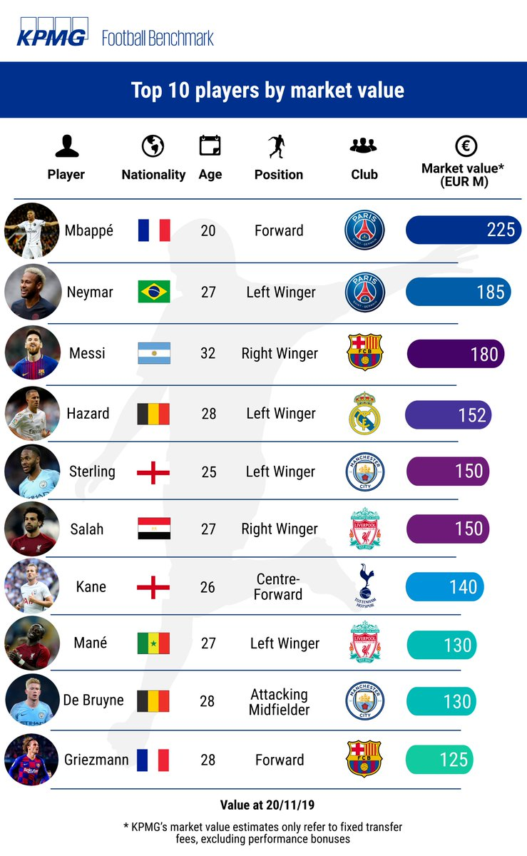 The average value of the top 10 football players is over €156 million. 🤯