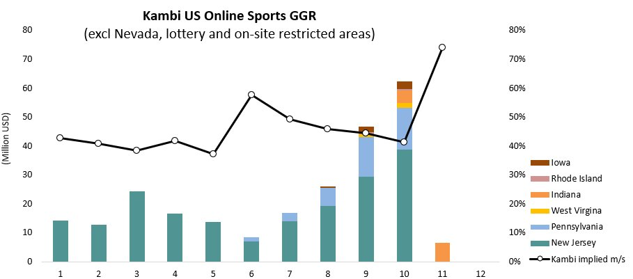 Online Dating aktie marknaden