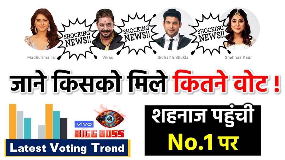Bollywood Chai News On Twitter Bigg Boss 13 Latest Voting Trend Know Which Contestant Will Be Eliminated Week 11 Bb 13 Biggboss Biggboss13 Siddharthshukla Paraschhabra Rashmidesai Watch Video