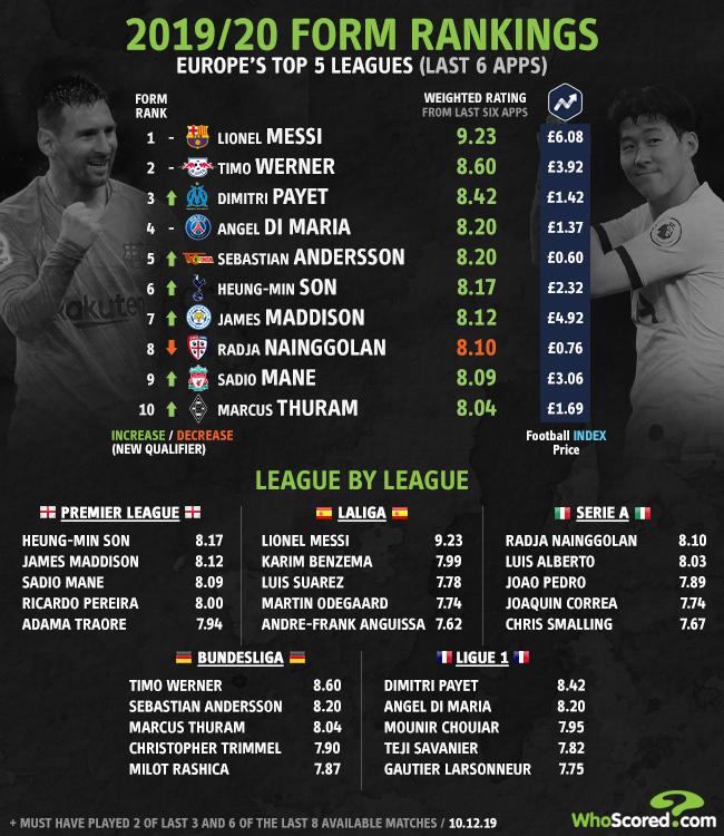 Dimitri Payet Whoscored Lionel Messi