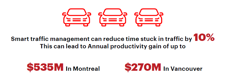 test Twitter Media - #5G enabled traffic management solutions will increase the safety and efficiency of Canadians' commutes, while providing environmental benefits such as a 130K-tonne reduction in CO2 emissions in Montréal. https://t.co/9rRRjNjpqm https://t.co/7CMC1hGBY2