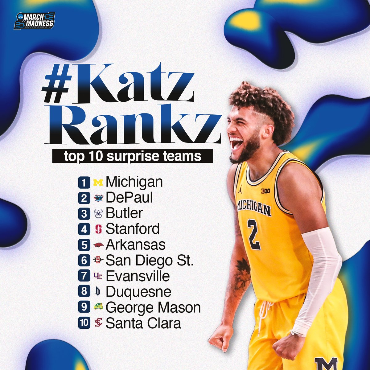 Proving the doubters wrong.   #KatzRankz - Most Surprising Teams, as heard on the #MM365 podcast!  1. Michigan 2. DePaul 3. Butler 4. Stanford 5. Arkansas 6. San Diego State 7. Evansville 8. Duquesne 9. George Mason 10. Santa Clara   http:// bit.ly/AndyKatz    <br>http://pic.twitter.com/7mPvJJvroW