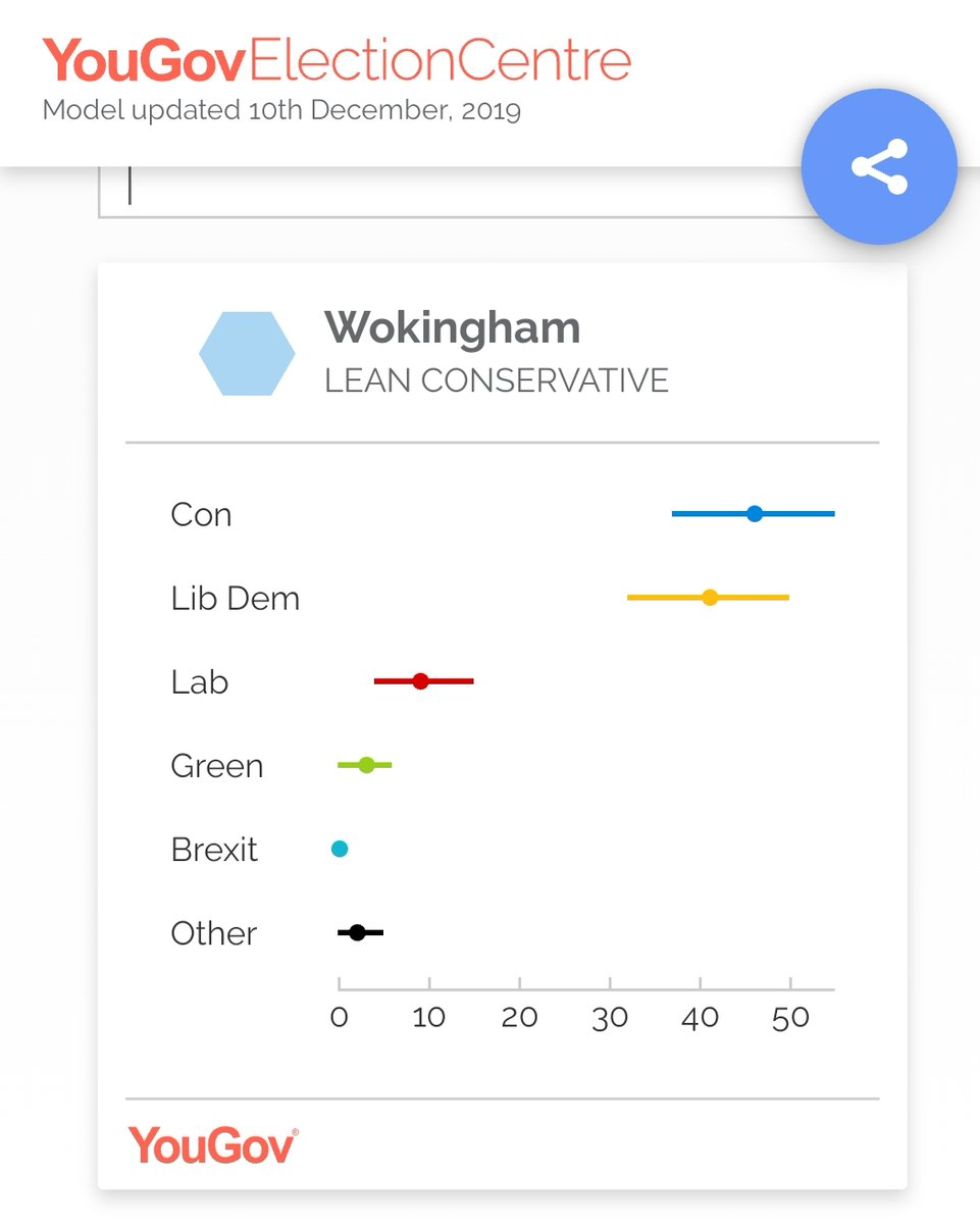 The #vote in #Wokingham is going to be damn close. Our best chance in a very long time to get rid of @johnredwood (who didn't even deign to show up at the hustings). Come on people - we can do this... #Election2020 #RemainActually #accountable #BorisOut<br>http://pic.twitter.com/EuDMK0iXI5