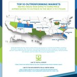 Top 10 Outperforming Markets: Metro Areas NAR Expects Home Price Appreciation to Outpace in the Next 3 to 5 Years. https://t.co/NEKjH5KvKB #NARForecastSummit