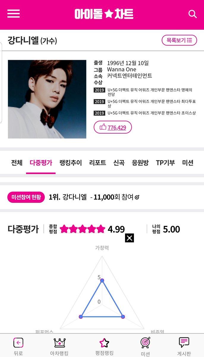 🚨아이돌차트🚨👉https://m.idol-chart.com/score/view/all/?pno=1126… ✅평점평가✅POLL툽 함께 해주세요~https://m.idol-chart.com/poll/ ✅신곡소식에❤응원댓 많이 써주세요#kangdaniel #MAMAVOTE