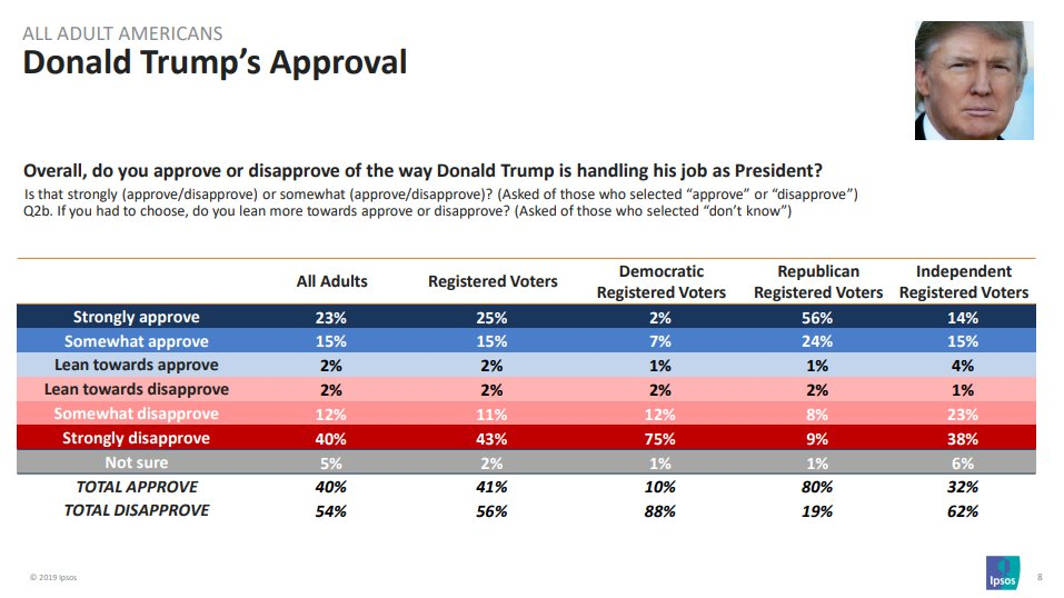 NEW via @Reuters: Trump is at 32 approve, 62% disapprove among Independents. Strong disapproval among Independents nearly TRIPLES strong approval: 38% strong disapprove, 14% strong approve. ipsos.com/sites/default/…