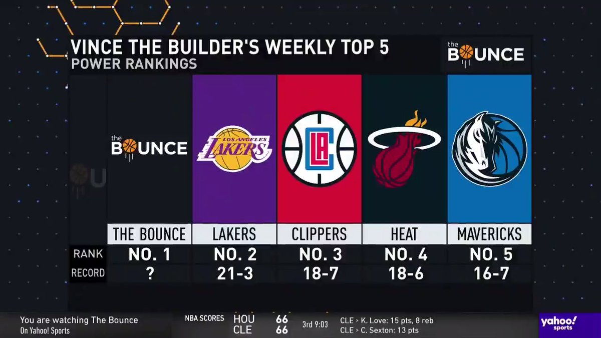 .@VinceGoodwill stacks up his current top-5 teams in the NBA 🔥  Agree, or disagree?  #TheBounce