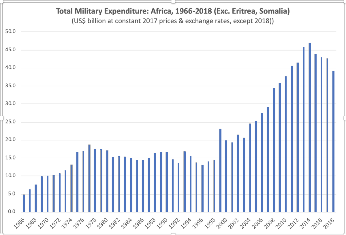 Military expenditure in #Africa, 1996-2018 via @SIPRIorg https://www.sipri.org/databases/milex