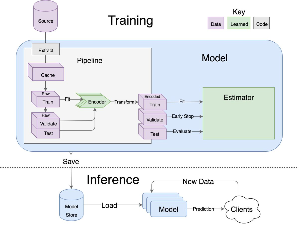 test Twitter Media - How to build a #DeepLearning model in #Python in 15 minutes: https://t.co/53mtdJ3ZXA —————— #BigData #DataScience #MachineLearning #AI #NeuralNetworks #Algorithms #Coding #DataScientists #abdsc  —————— The open source LORE ML framework is here: https://t.co/uY3CQ4UqU9 https://t.co/IkrhlVuNOK
