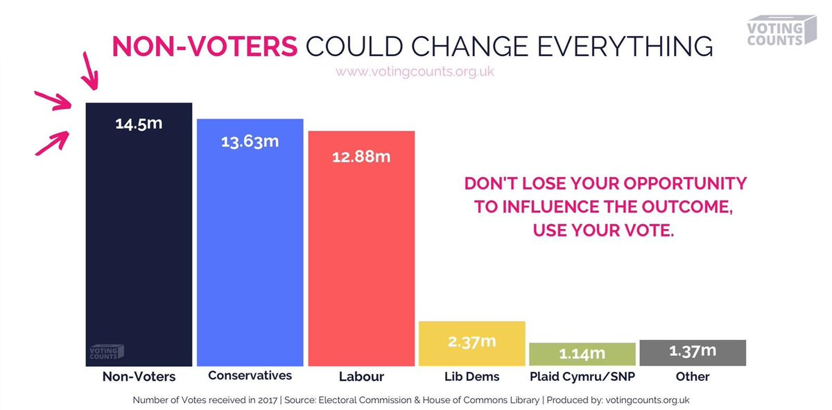 Young people across the world have a chance to change what the future can be. Todays the chance for all the British people to influence what your future & those living here holds. #FuckBoris #GoVote