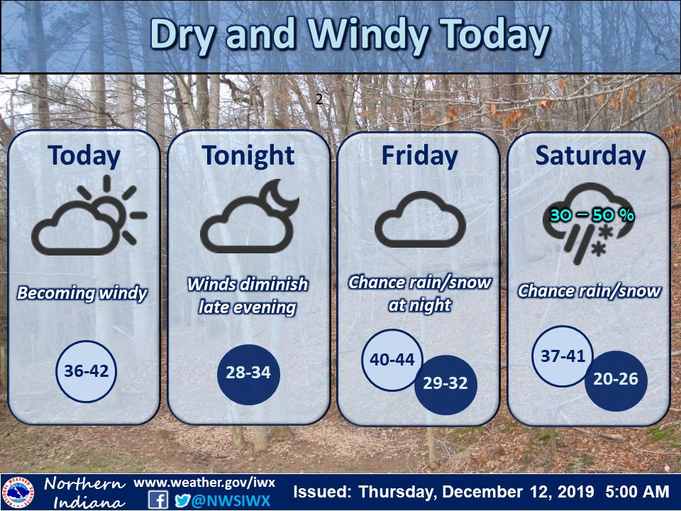 Dry weather is expected to persist today through Fri afternoon. Becoming windy today w/ highs 36-42. Next chance of rain/snow Fri night/Sat