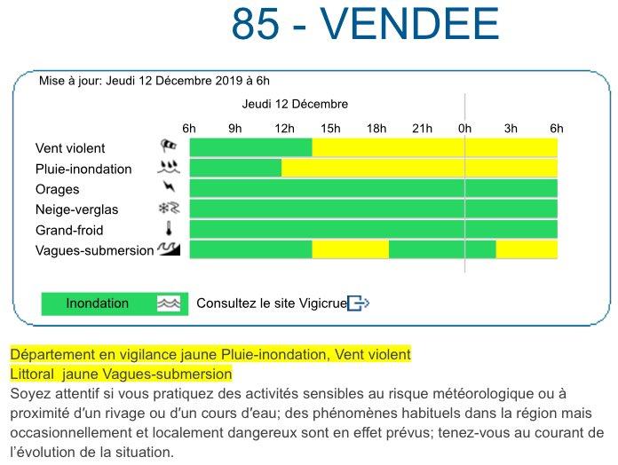 Climat Vendée At Climatvendee Twitter