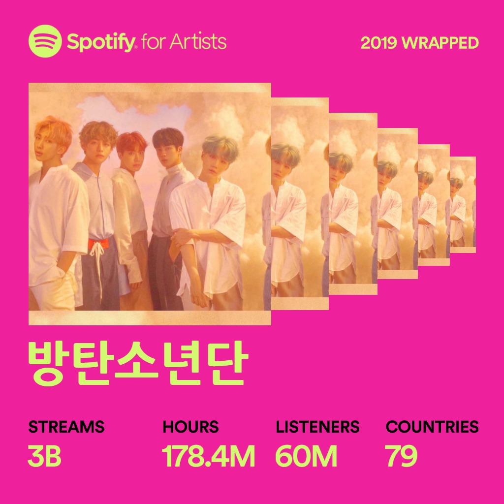 RT @bts_bighit: Thanks #Spotify and #ARMY for an amazing 2019 💜💜💜 #SpotifyWrapped https://t.co/KJllcWvbMy