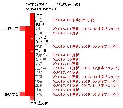 恵比寿 湘南 新宿 ライン