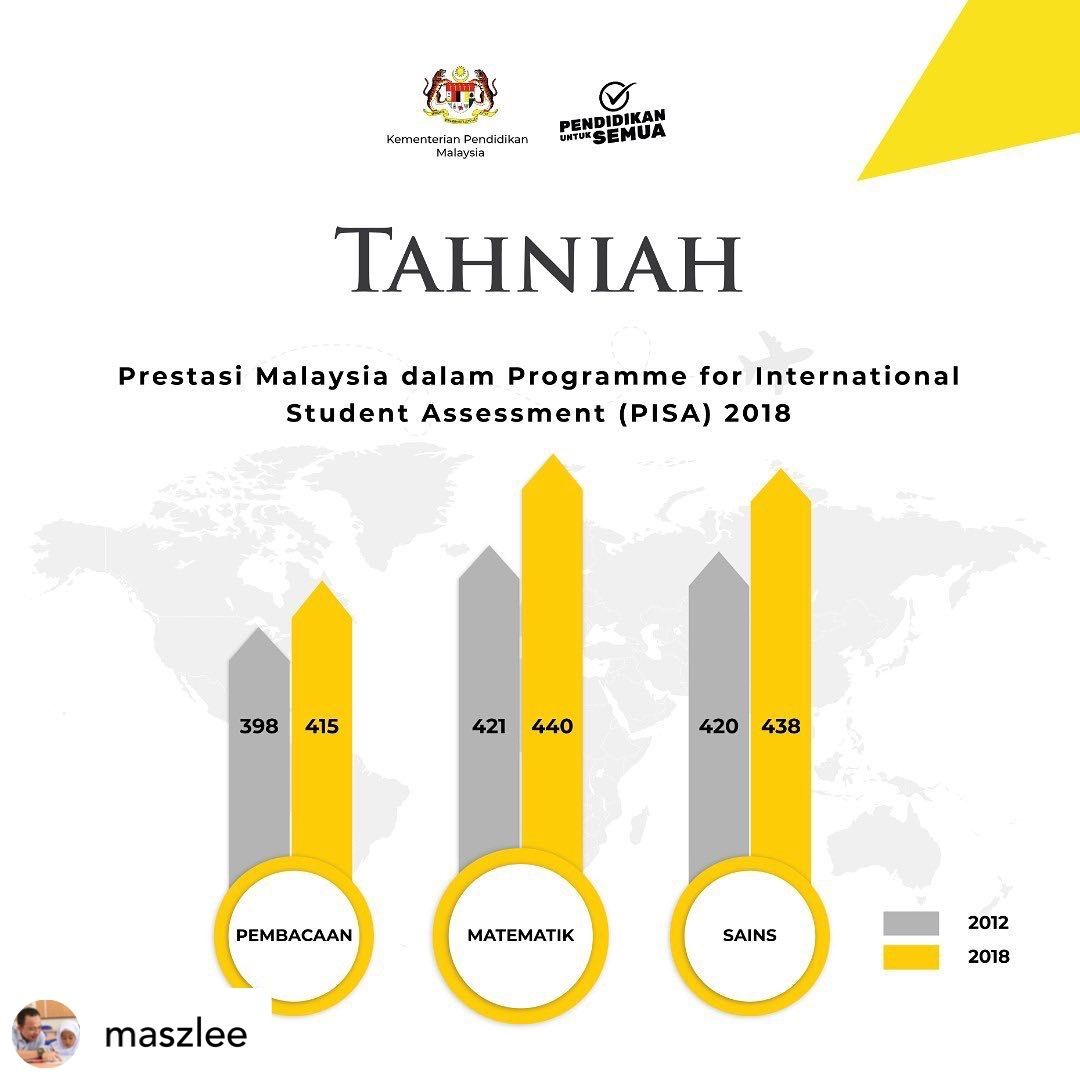 Teach For Malaysia On Twitter We Are Encouraged By The Improvement Malaysia Has Made In The 2018 Pisa Scores Compared To 2012 However There Is Still Much Work To Be Done Welook