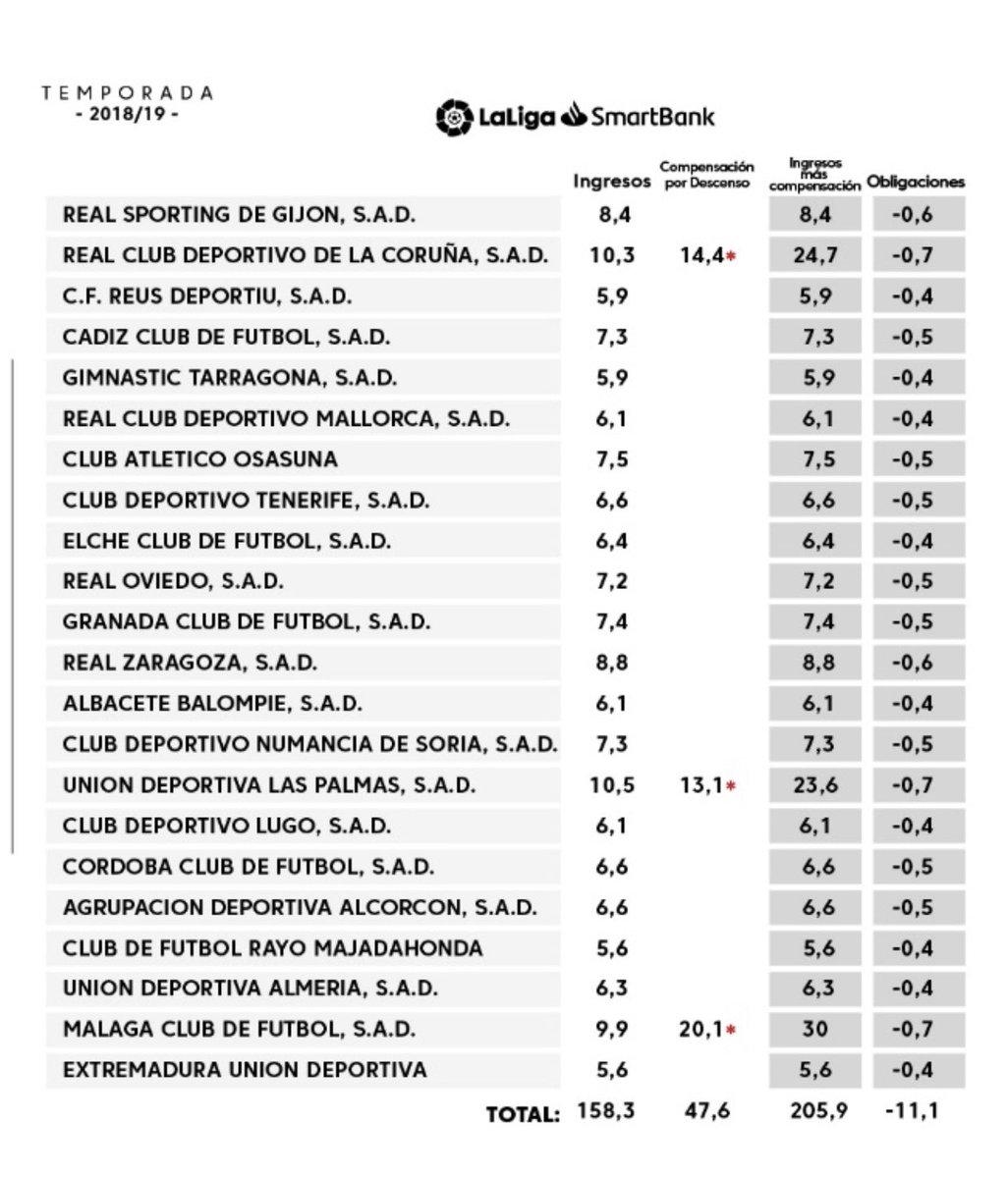 Reparto ingresos por derechos de 📺de @LaLiga (año 2019)  #LigaSantander  ⚽️El Barça el que más ingresa (166,5) seguido del Real Madrid (155,3). El que menos ingresó, Huesca (44,2)  #LigaSmarkBank  ⚽️Las Palmas y Depor, los que más ingresaron   ✍️Consulta aquí los números👇 https://t.co/DWAzr7hlop