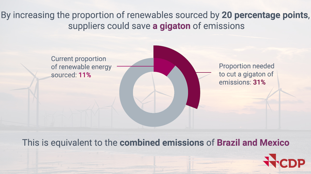 By increasing the proportion #RenewableEnergy sourced by just 20 percentage points, suppliers can cut a gigaton of emissions – that's the equivalent of 3% of all global emissions in 2018. Find out more in @CDP's latest report bit.ly/2sRYI2g #CDPSupplyChain #RE100 #COP25