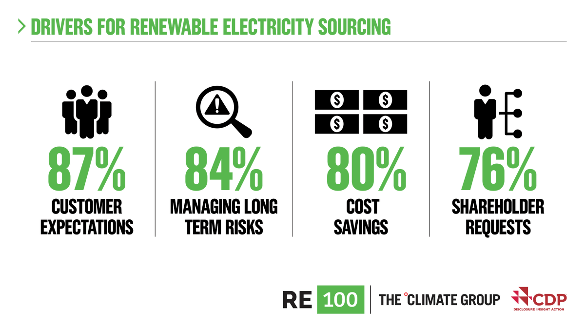 Customer expectations and shareholder requests are driving major companies to join #RE100 and go 100% renewable. Is your business on board? Find out more in our new report with @CDP bit.ly/37OeZVJ