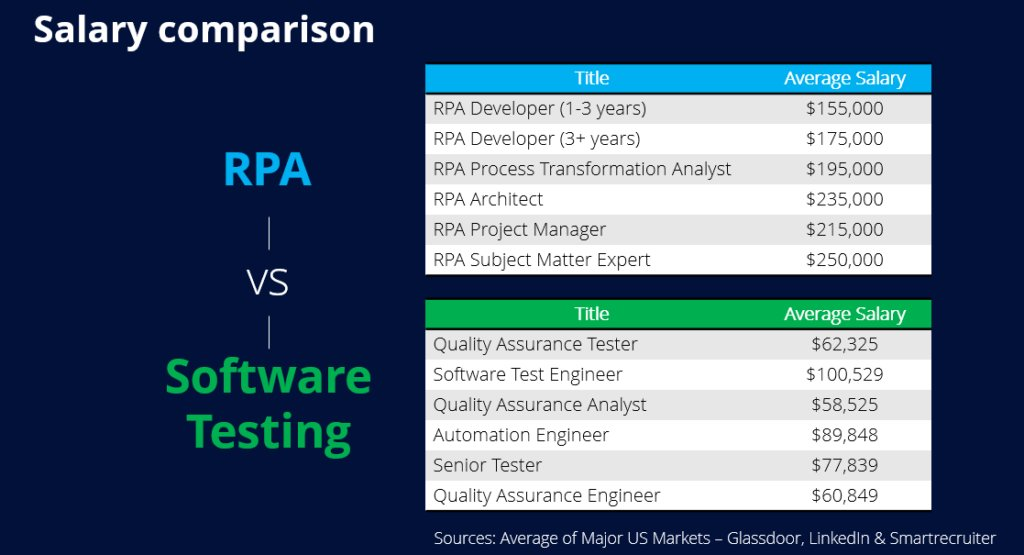 A Tester's Response: Is #RPA the Next Opportunity for Software Testers? (Tricentis) #SoftDev https://buff.ly/2Efsf8g pic.twitter.com/jc6DGsIPf2