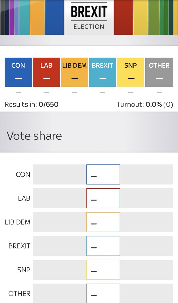 UK ELECTION RESULTS: The Exit Polls look AWESOME! BUT This is what we are looking at right now: No Results in Yet!!