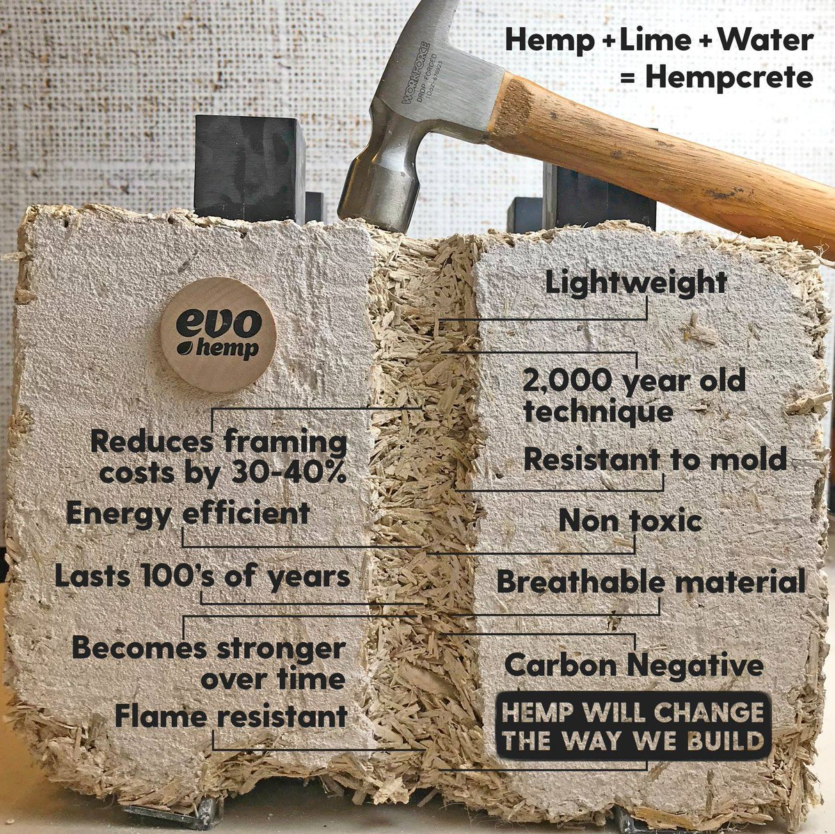 Construction is responsible for half of all non-renewable resources we consume. The solution: Hempcrete, a carbon negative building material that will #ChangeTheWorld <br>http://pic.twitter.com/MekMJqjf5q