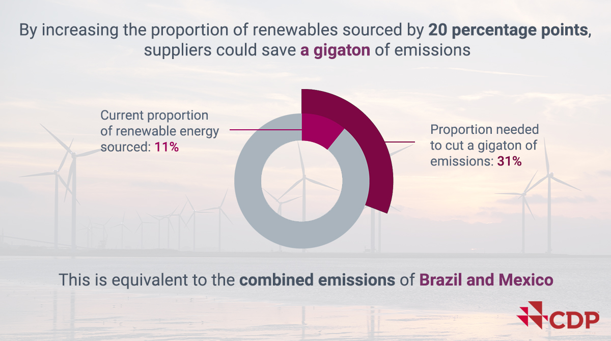 For companies, unsustainable supply chains pose a trillion dollar financial risk. That's why they are working with us to help suppliers address environmental impacts. Find out more in our latest report: bit.ly/2sRYI2g #CDPSupplyChain