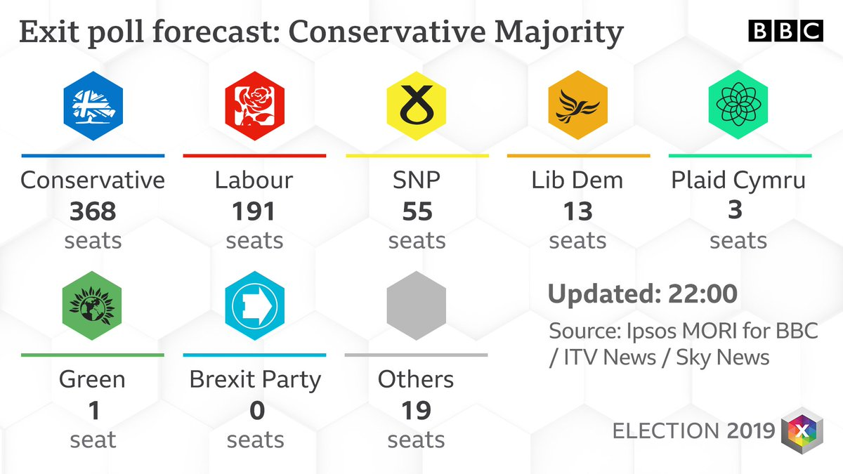 Exit Poll Forecast: Conservative Majority #BBCelection #GE2019