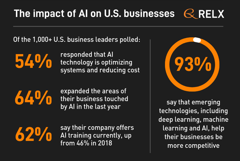 test Twitter Media - Learn about the impact of emerging technologies (including #AI, #machinelearning and #deeplearning) on U.S. businesses in our 2019 RELX Emerging Tech Executive Report. https://t.co/wEaZlKH6kS https://t.co/xGA8sqC18a