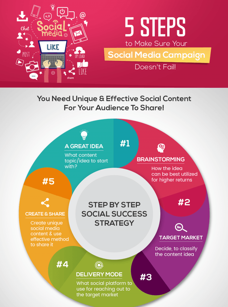 5 Steps To Make Sure Your #Social #Media #Campaign Doesn't Fail #Infographic#digitalmarketing #marketingstrategy