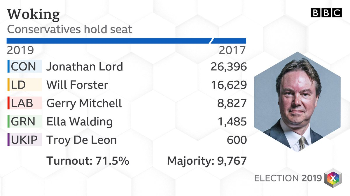 Woking: CON HOLD #BBCElection #GE2019. Full results: bbc.co.uk/news/politics/…