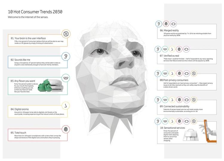 10 Hot Consumer Trends 2030 https://ericsson.com/en/reports-and-papers/consumerlab/reports/10-hot-consumer-trends-2030…… #ConsumerTrends >> https://bold-awards.com #EricssonResearch #DigitalFuture #InternetofSenses #FutureTechnology #ThoughtLeadership #VisionAhead #beBOLD #crowdsourcingpic.twitter.com/xg9Hljd0Un