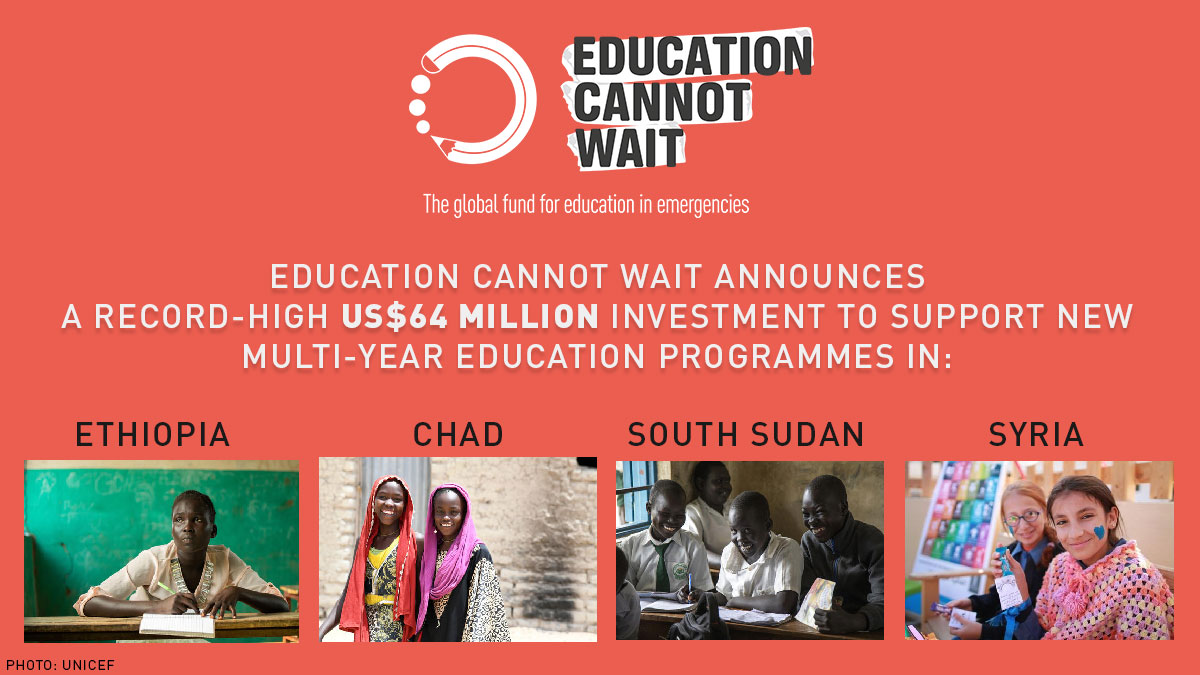 🙌#HOPE for #children & #youth caught up in crises: we just announced a US$64 million investment to roll out w/our partners new multi-year education programmes in #Chad, #Ethiopia, #SouthSudan & #Syria. RT to spread the news!Learn more: https://bit.ly/2RNE7GK#Act4Ed #SDG4