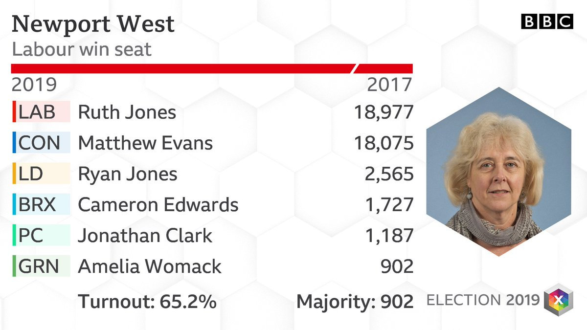 Newport West: LAB WIN #BBCElection #GE2019 .  Full results:  https://www. bbc.co.uk/news/politics/ constituencies/W07000056  … <br>http://pic.twitter.com/GnQxh3iUUu
