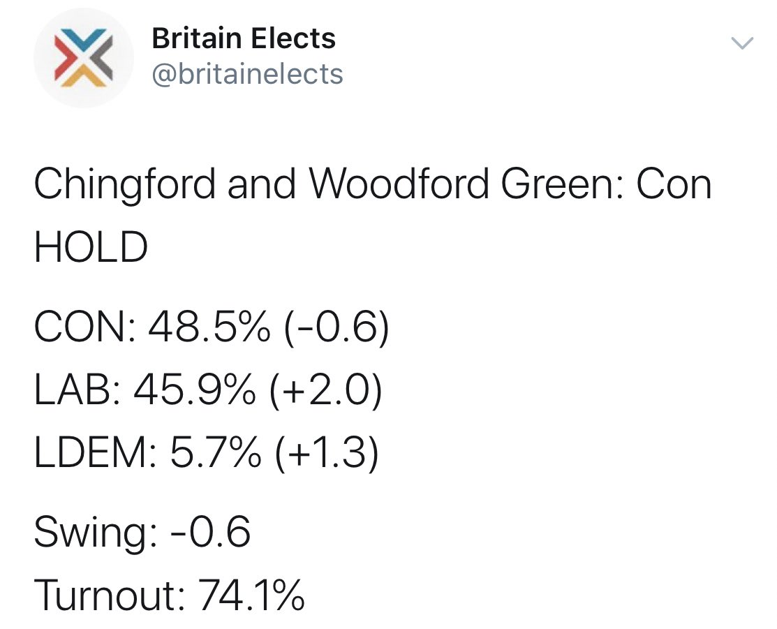 The failure of our electoral system, the failure of the LibDems and Labour to work together, have led to this catastrofuck.   A few more LibDem votes would have given Labour Iain Duncan Smith's seat.  A few more Labour votes would have given the LibDems Wimbledon.  Gutting. <br>http://pic.twitter.com/J4c1C3oHdM