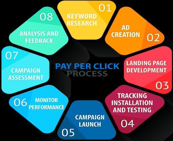 he #PPC process:- Keyword research- #Ad creation- Landing page development- ...#DigitalMarketing #Advertising #SEM #SearchEngineMarketing #OnlineMarketing #LandingPage #LandingPages #PayPerClickVia @ipfconline1 @StartGrowthHack