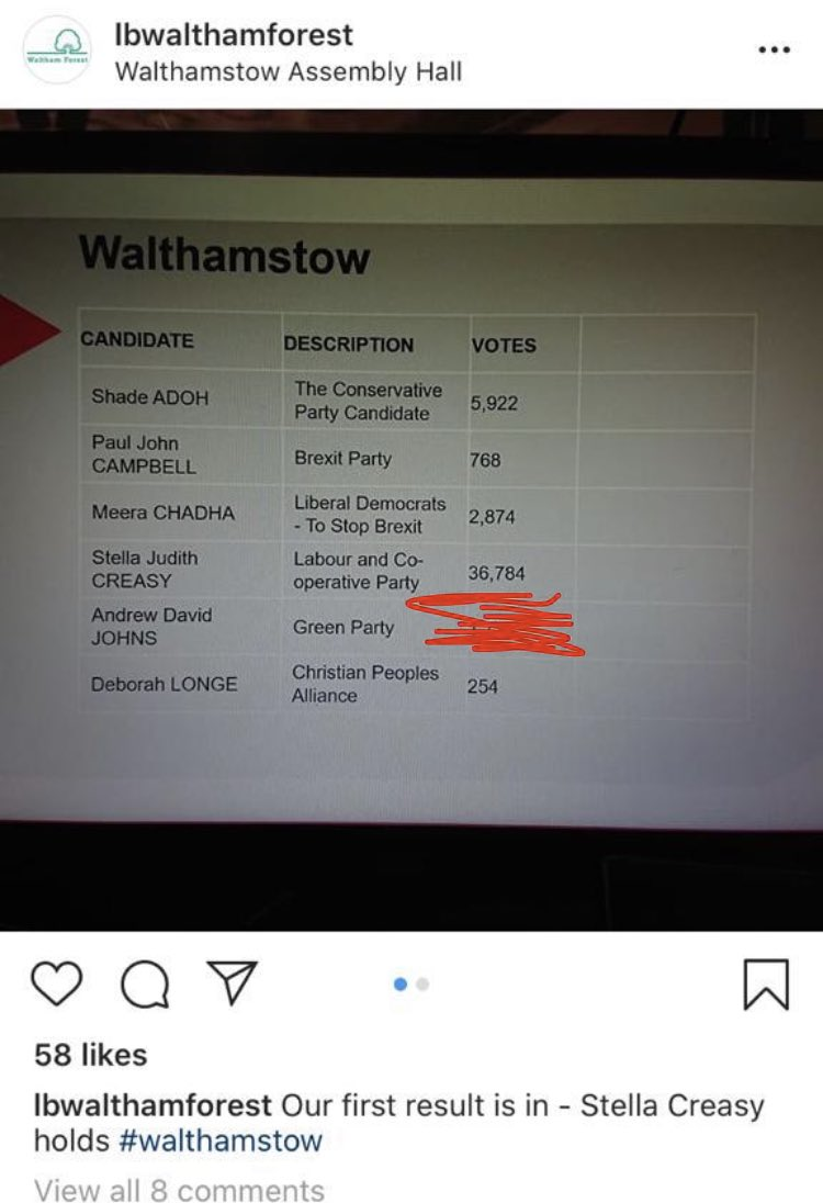 #Walthamstow I love you. So pleased ⁦@stellacreasy⁩ gets to #stayanotherday. One glimmer of hope on a bleak morning.
