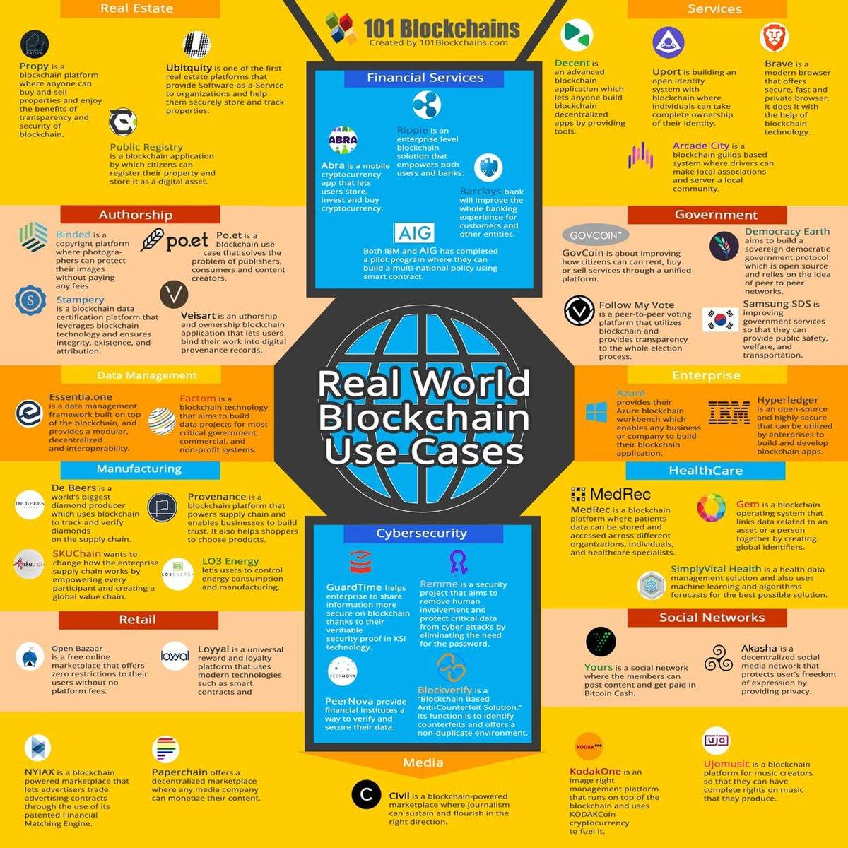 Real world #Blockchain use cases#InternetOfThings #Industry40 #ArtificialIntelligence #MachineLearning #DeepLearning #DataScience #DataMining #BigData #Analytics #Cloud #Business #Marketing #usecase