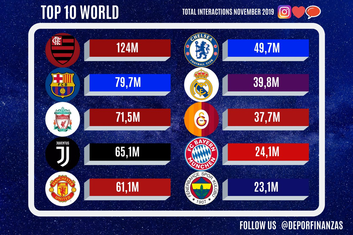 10 MOST POPULAR football clubs in the world ranked by total interactions on #instagram during november 2019.   1.@Flamengo 2.@FCBarcelona 3.@LFC 4.@juventusfc 5.@ManUtd 6.@ChelseaFC 7.@realmadrid 8.@GalatasaraySK 9.@FCBayern  10.@Fenerbahce<br>http://pic.twitter.com/5IztVffuGA