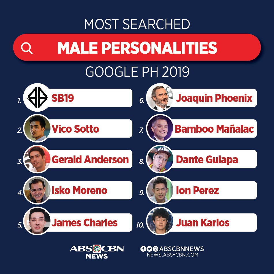A'TINs, you did it! @SB19Official is the most searched male personality in Google Philippines this year.  https:// bit.ly/2qSppDq    <br>http://pic.twitter.com/BxVb4GeX9N