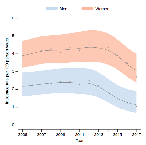 Some good news to share! Research published in @NatureComms shows a 43% decrease in the rate of new HIV infections between 2012 & 2017 in AHRI's research area in northern KwaZulu-Natal, South Africa. https://www.ahri.org/new-study-shows-43-drop-in-rate-of-new-hiv-infections/…