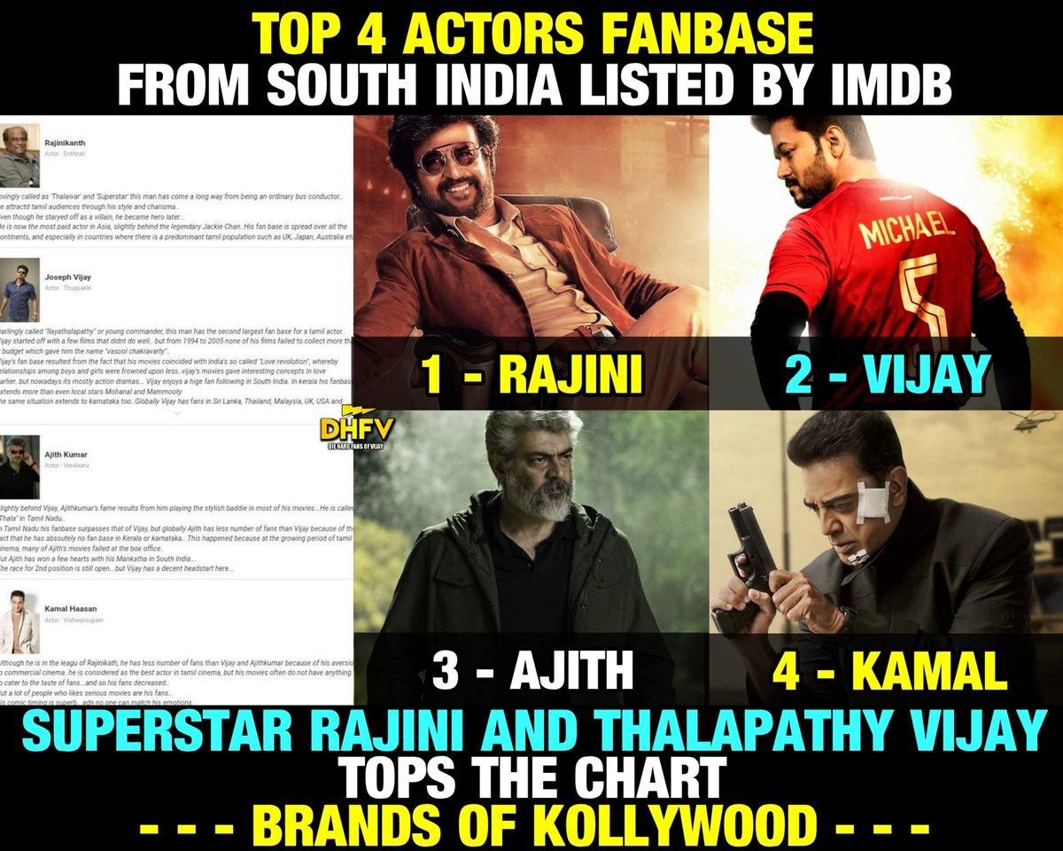 Top 4 Actors Fanbase From South India Listed By IMDB :    Superstar RAJINI  Thalapathy VIJAY  Ajith   Kamal   As Usual Rajini Sir And Thalapathy Tops The Chart.   Brands Of Kollywood   #IndustryHitBigil #Bigil #BIGILDominatedTwitter2019<br>http://pic.twitter.com/WLvIDGtQnJ