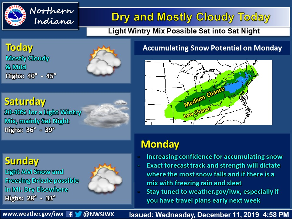Dry conditions today gives way to low chances for a wintry mix Sat-Sat night. Confidence is increasing for accumulating snow on Monday.