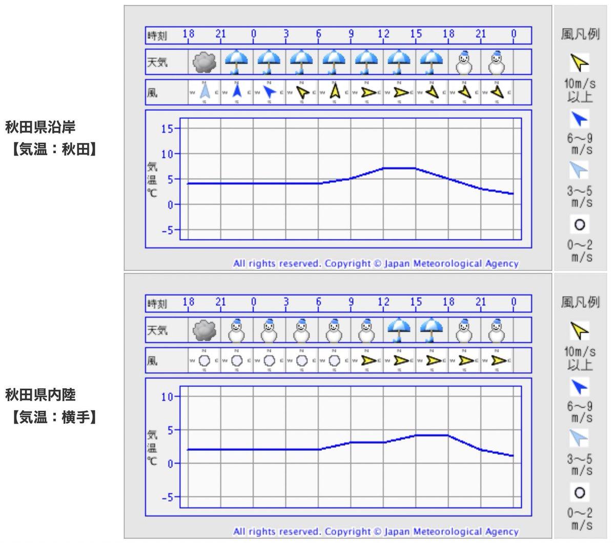 #秋田の天気 12/14土  マークにない⚡️に要注意  あす日中は大気の状態非常に不安定 昼頃は雨雪の降り方が強まり発雷も  停電の恐れもありますので、 スマホの充電、懐中電灯の用意など、念のため  風もだんだん強まります。 夜ほど寒くなりそうです。