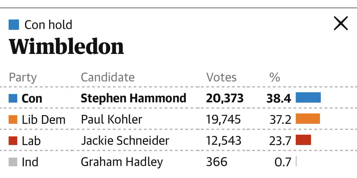 My home constituency of Wimbledon lost by 628 votes. @jackieschneider you have a lot to answer for.<br>http://pic.twitter.com/ZYkYCWejA1