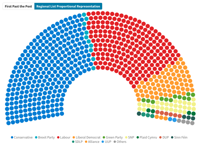How would the results have looked if we used the same system and constituencies as EU Parliament elections? #ElectionResults2019