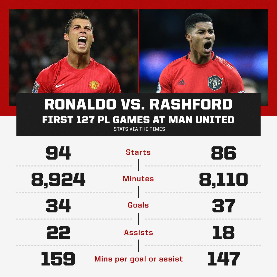 Marcus Rashford has more goals than Cristiano Ronaldo after 127 Premier League games at Man United 👀