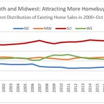 South and Midwest Regions are Gaining Larger Share of Homebuyers: The South and Midwest regions have accounted for an increasing fraction of existing home sales since 2012 while the shares of the North and West regions have declined. https://t.co/xLlMKTbifM