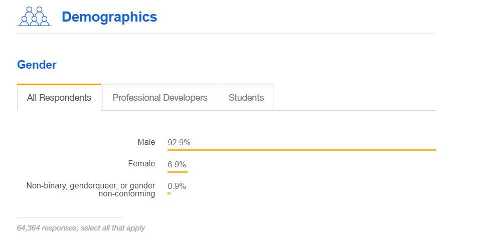 Taken from the Stack Overflow 2018 Developer Survey... I knew it was a bit uncommon to see other women and nonbinary folks in such roles, but this is a bit staggering. <br>http://pic.twitter.com/WlONUCSS5x